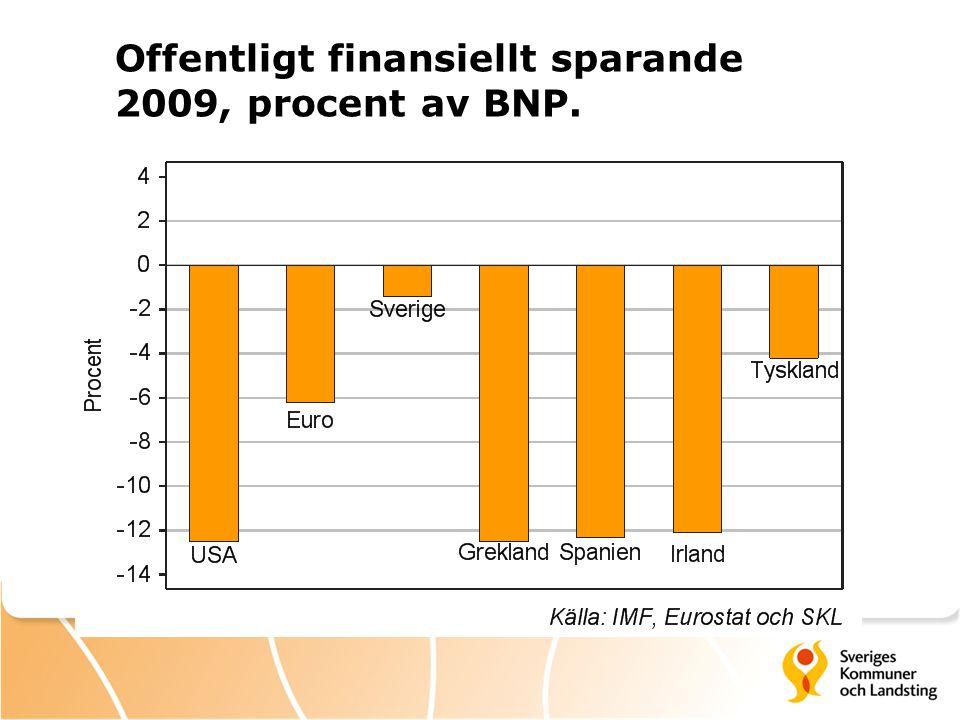 Offentligt finansiellt sparande 2009, procent av BNP.