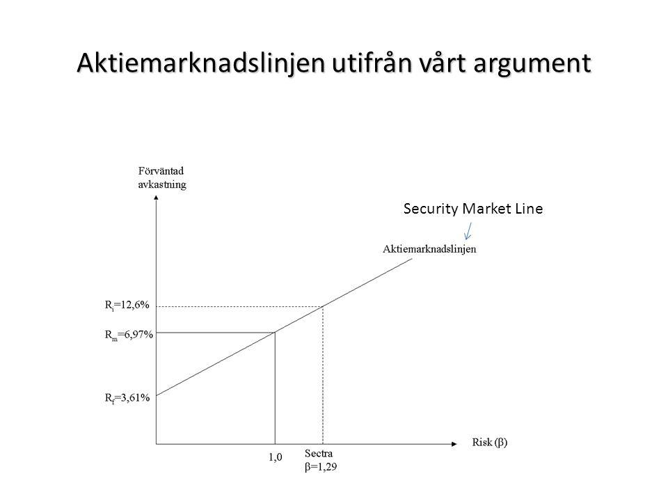 Aktiemarknadslinjen utifrån vårt argument Security Market Line