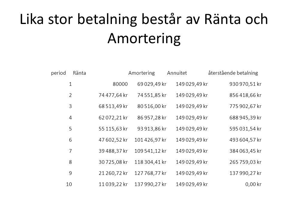 Lika stor betalning består av Ränta och Amortering periodRäntaAmorteringAnnuitetåterstående betalning 18000069 029,49 kr149 029,49 kr930 970,51 kr 274