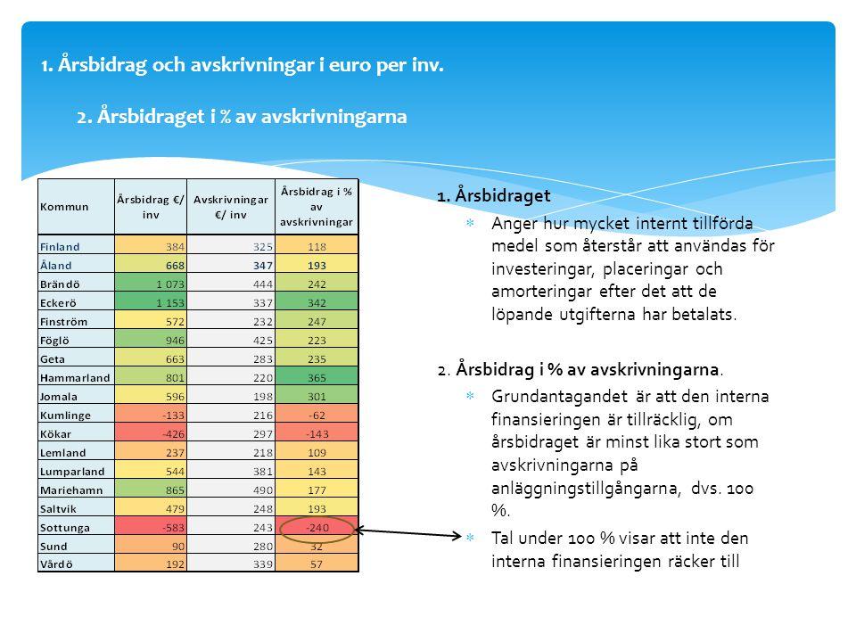 1.Årsbidrag och avskrivningar i euro per inv. 2. Årsbidraget i % av avskrivningarna 1.