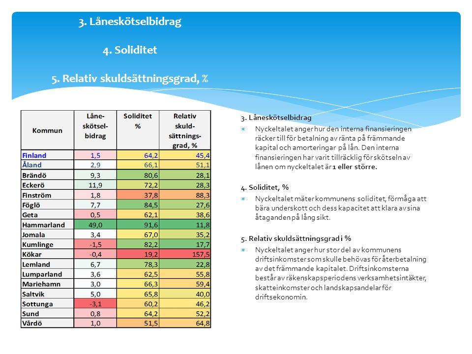 3. Låneskötselbidrag 4. Soliditet 5. Relativ skuldsättningsgrad, % 3.