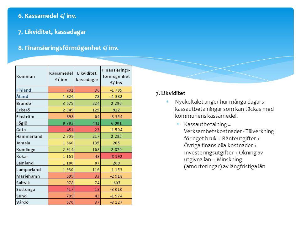 6.Kassamedel €/ inv. 7. Likviditet, kassadagar 8.