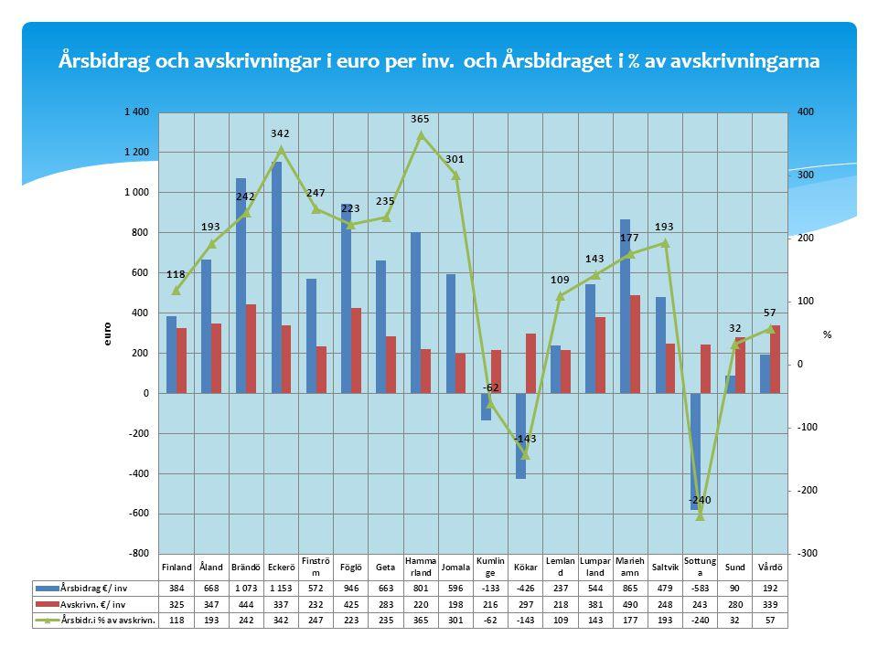 Årsbidrag och avskrivningar i euro per inv. och Årsbidraget i % av avskrivningarna