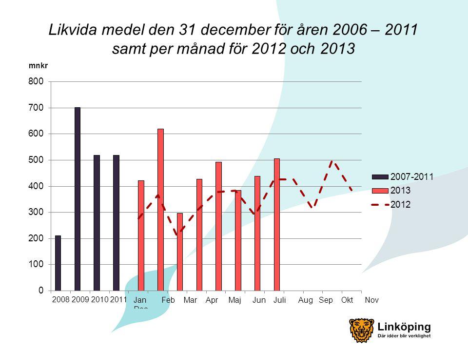 Likvida medel den 31 december för åren 2006 – 2011 samt per månad för 2012 och 2013