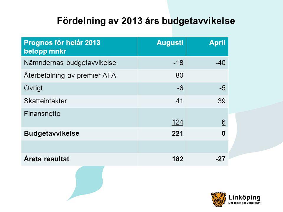 Fördelning av 2013 års budgetavvikelse Prognos för helår 2013 belopp mnkr AugustiApril Nämndernas budgetavvikelse-18-40 Återbetalning av premier AFA80