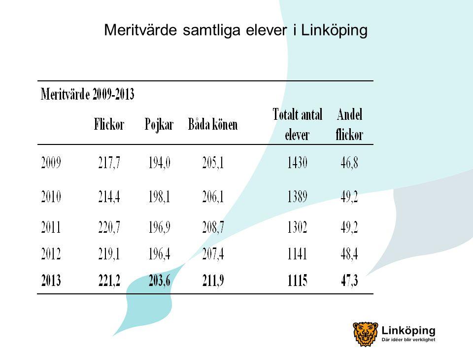 Meritvärde samtliga elever i Linköping