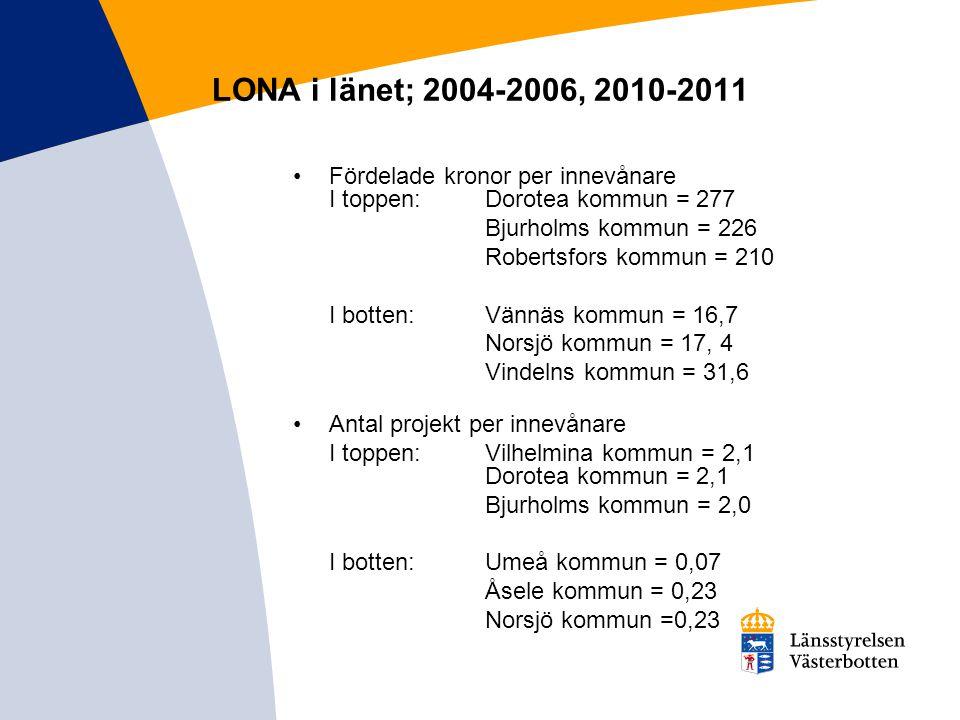 LONA i länet; 2004-2006, 2010-2011 Fördelade kronor per innevånare I toppen:Dorotea kommun = 277 Bjurholms kommun = 226 Robertsfors kommun = 210 I bot