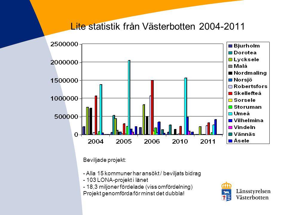 Lite statistik från Västerbotten 2004-2011 Beviljade projekt: - Alla 15 kommuner har ansökt / beviljats bidrag - 103 LONA-projekt i länet - 18,3 miljo
