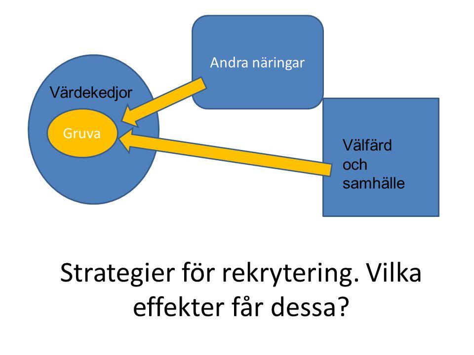 Strategier för rekrytering. Vilka effekter får dessa? Gruva Andra näringar Välfärd och samhälle Värdekedjor