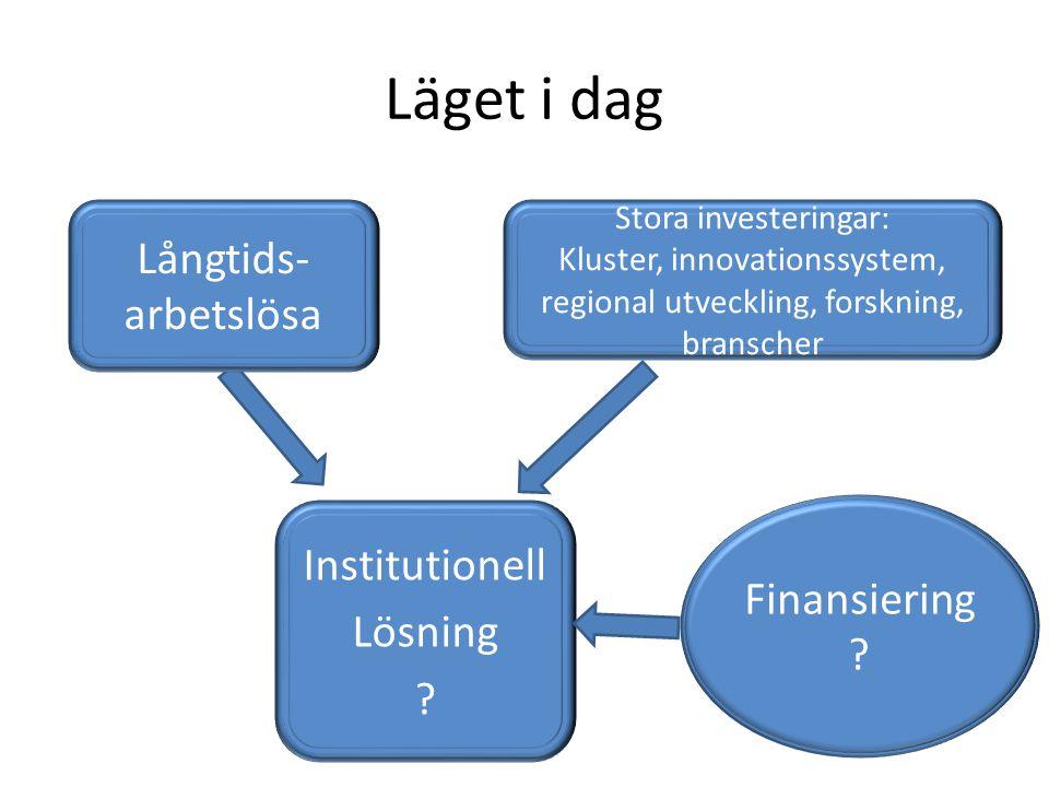 Läget i dag Stora investeringar: Kluster, innovationssystem, regional utveckling, forskning, branscher Institutionell Lösning ? Finansiering ? Långtid