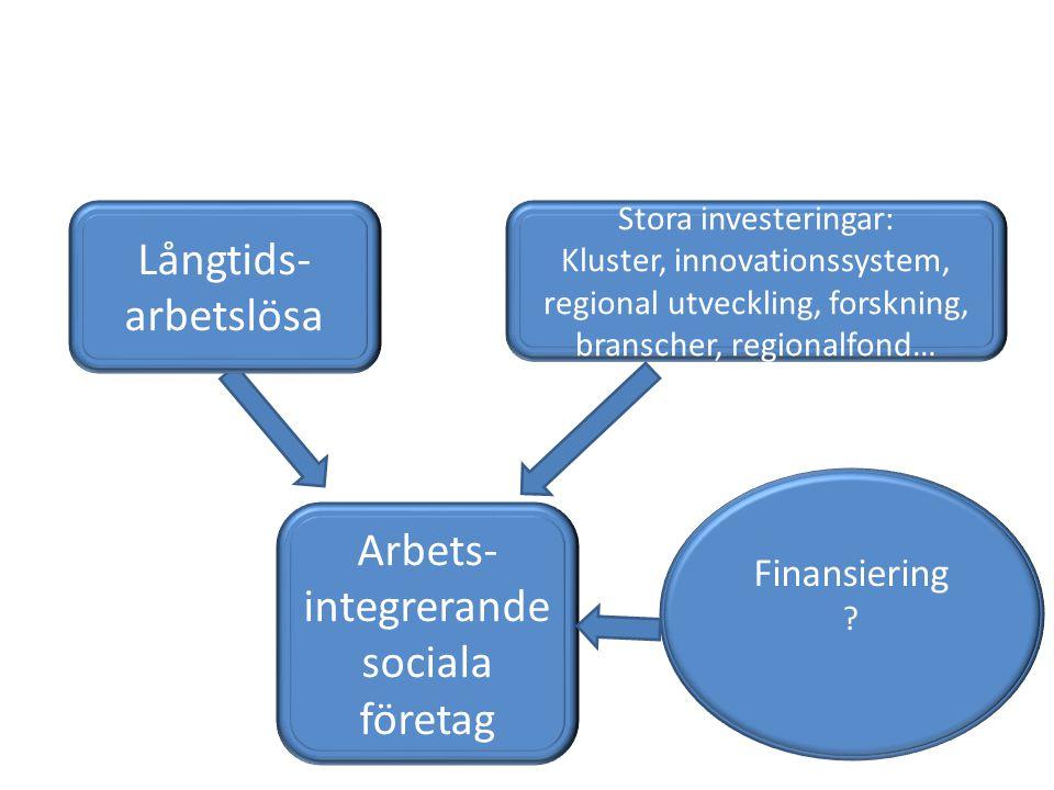 Stora investeringar: Kluster, innovationssystem, regional utveckling, forskning, branscher, regionalfond… Arbets- integrerande sociala företag Finansiering .