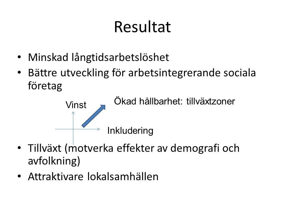 Resultat Minskad långtidsarbetslöshet Bättre utveckling för arbetsintegrerande sociala företag Tillväxt (motverka effekter av demografi och avfolkning