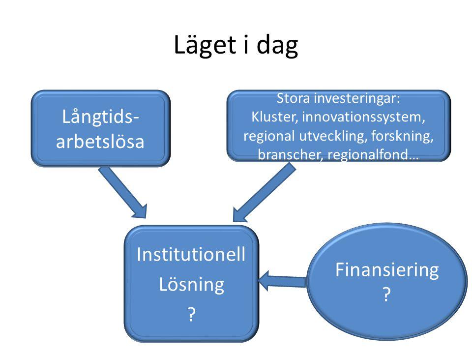 Läget i dag Stora investeringar: Kluster, innovationssystem, regional utveckling, forskning, branscher, regionalfond… Institutionell Lösning ? Finansi