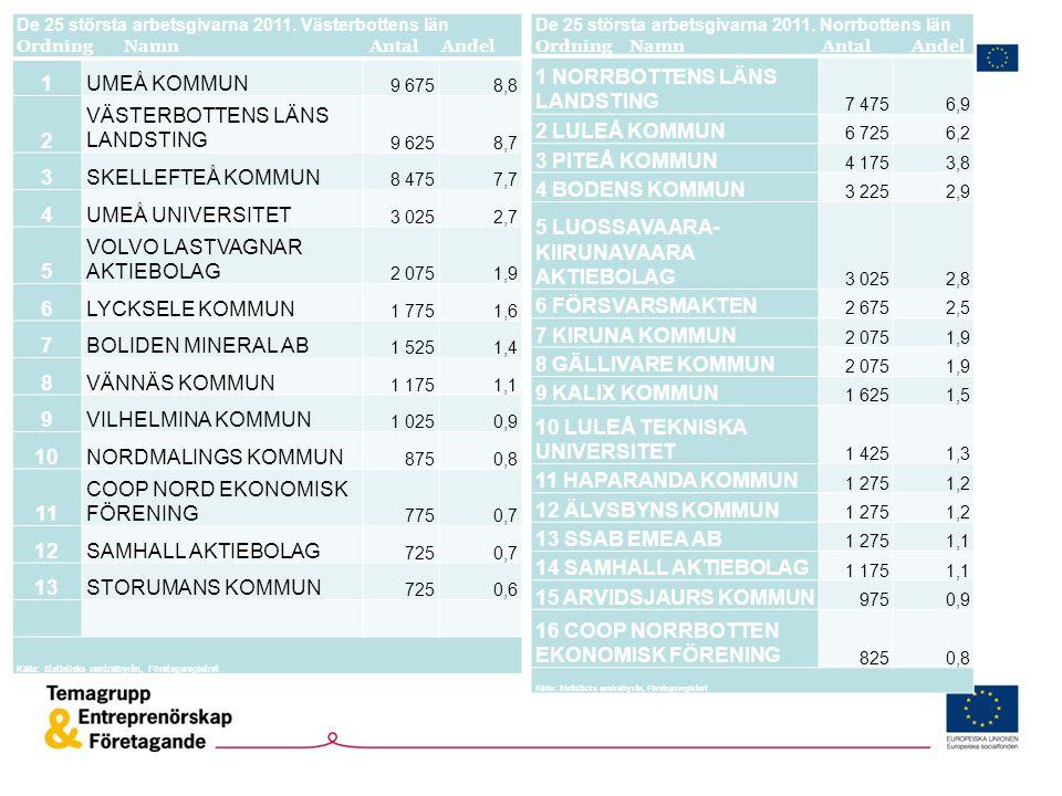 De 25 största arbetsgivarna 2011. Västerbottens län Ordning Namn Antal Andel 1UMEÅ KOMMUN 9 6758,8 2 VÄSTERBOTTENS LÄNS LANDSTING 9 6258,7 3SKELLEFTEÅ