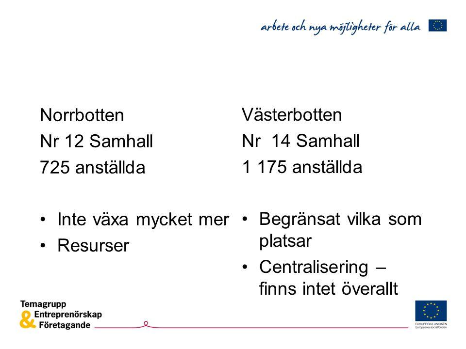 Norrbotten Nr 12 Samhall 725 anställda Inte växa mycket mer Resurser Västerbotten Nr 14 Samhall 1 175 anställda Begränsat vilka som platsar Centralisering – finns intet överallt