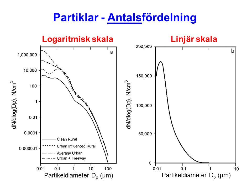 Partiklar - Antalsfördelning Linjär skala Logaritmisk skala Partikeldiameter D p (µm)