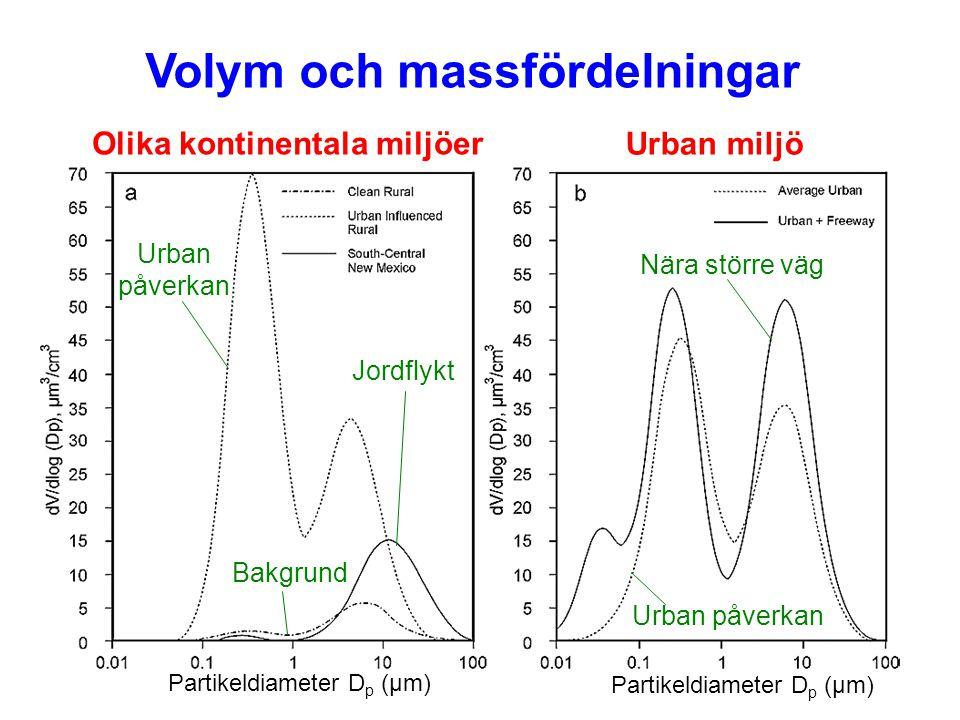 Volym och massfördelningar Olika kontinentala miljöer Urban miljö Jordflykt Bakgrund Urban påverkan Urban påverkan Nära större väg Partikeldiameter D