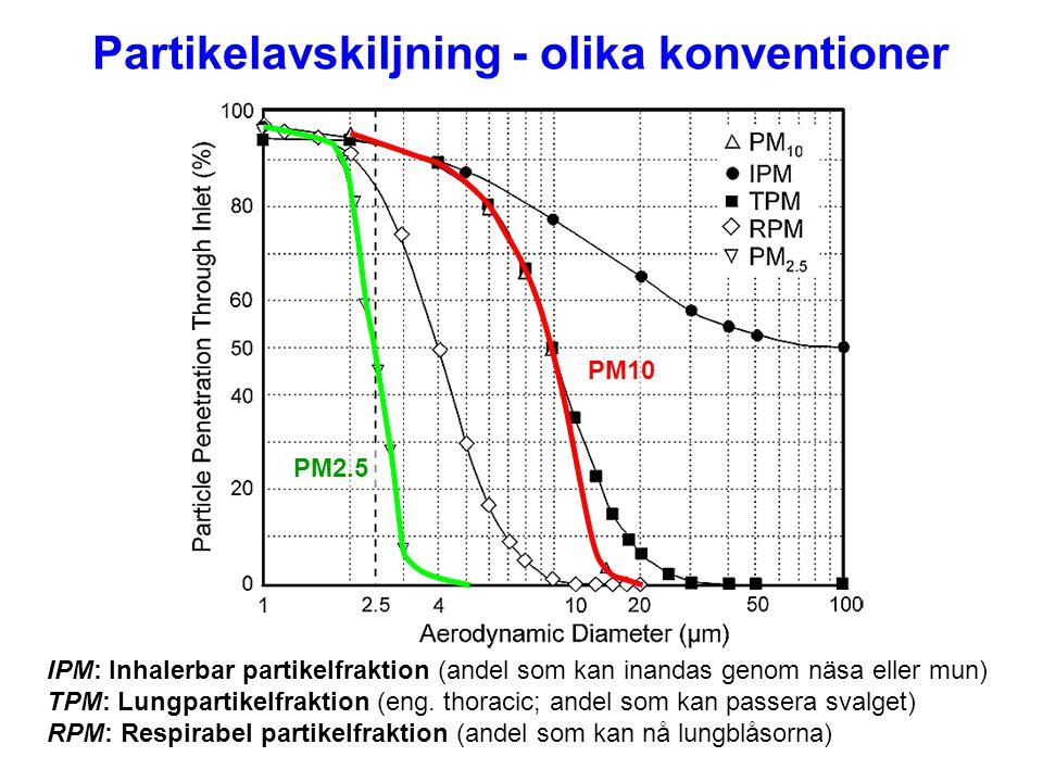 Partikelavskiljning - olika konventioner IPM: Inhalerbar partikelfraktion (andel som kan inandas genom näsa eller mun) TPM: Lungpartikelfraktion (eng.