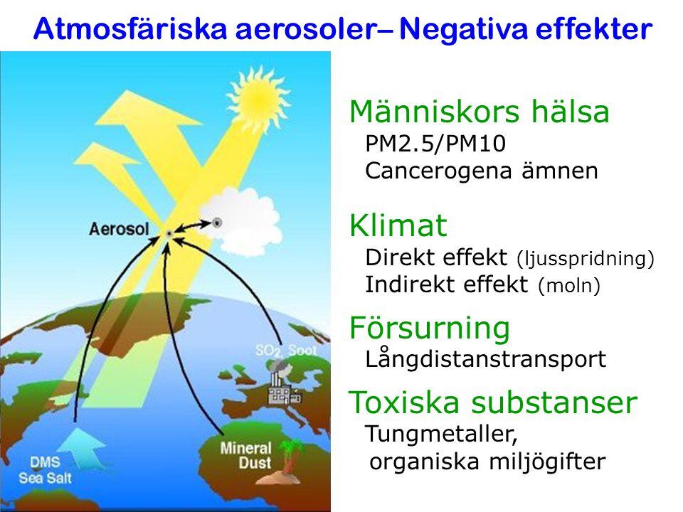 Atmosfäriska aerosoler– Negativa effekter Människors hälsa PM2.5/PM10 Cancerogena ämnen Klimat Direkt effekt (ljusspridning) Indirekt effekt (moln) Fö