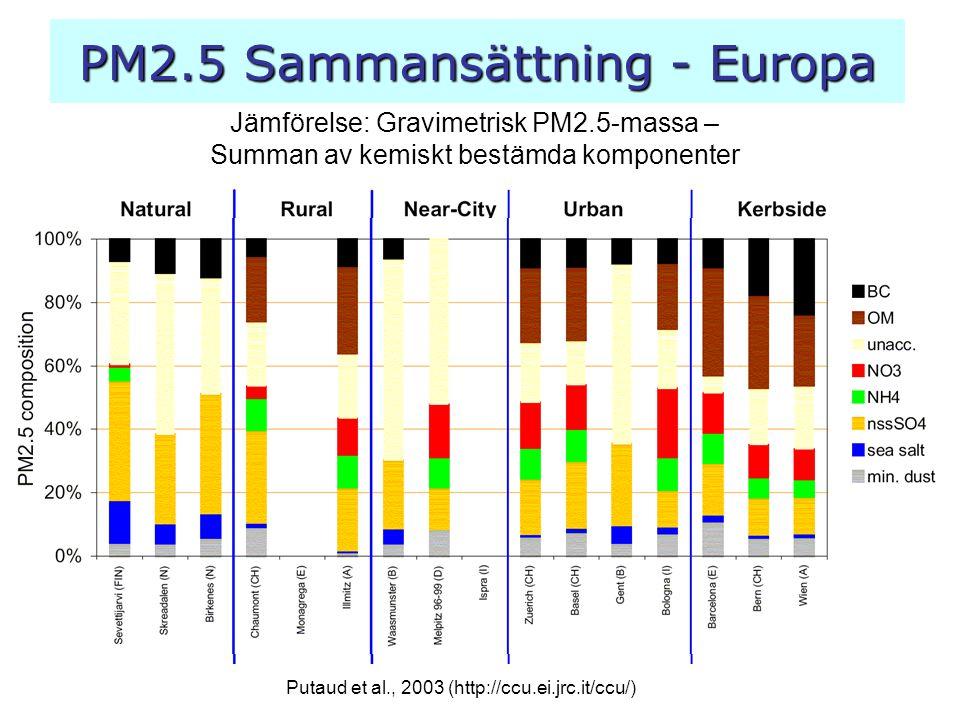 PM2.5 Sammansättning - Europa Putaud et al., 2003 (http://ccu.ei.jrc.it/ccu/) Jämförelse: Gravimetrisk PM2.5-massa – Summan av kemiskt bestämda kompon