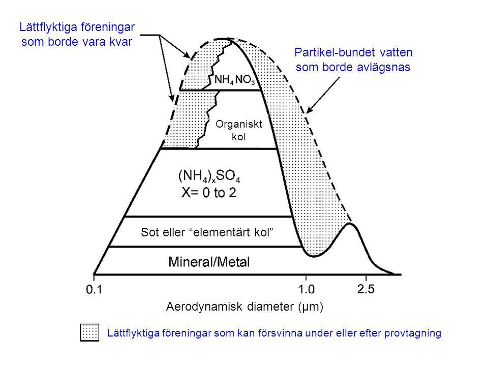 Partikel-bundet vatten som borde avlägsnas Lättflyktiga föreningar som borde vara kvar Aerodynamisk diameter (µm) Lättflyktiga föreningar som kan förs