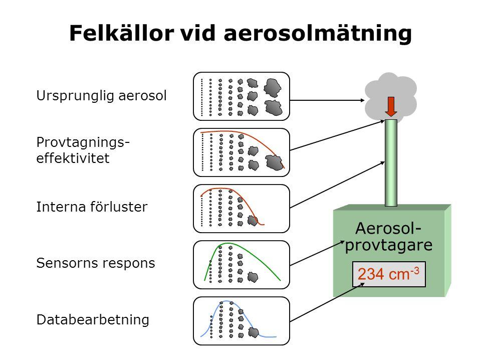 Felkällor vid aerosolmätning Ursprunglig aerosol Provtagnings- effektivitet Interna förluster Sensorns respons Databearbetning Aerosol- provtagare 234
