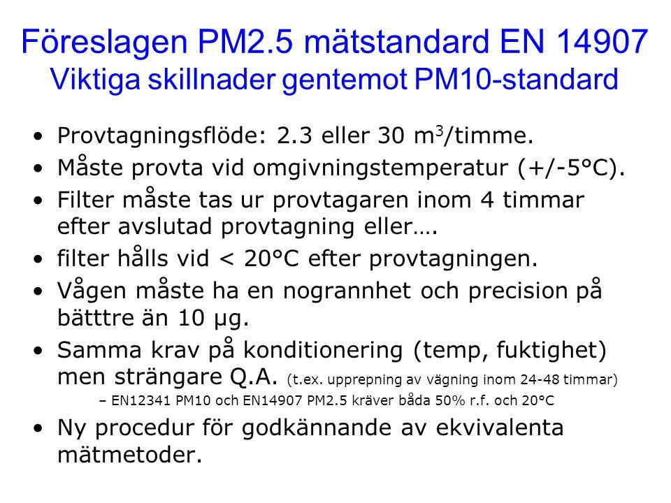Föreslagen PM2.5 mätstandard EN 14907 Viktiga skillnader gentemot PM10-standard Provtagningsflöde: 2.3 eller 30 m 3 /timme. Måste provta vid omgivning