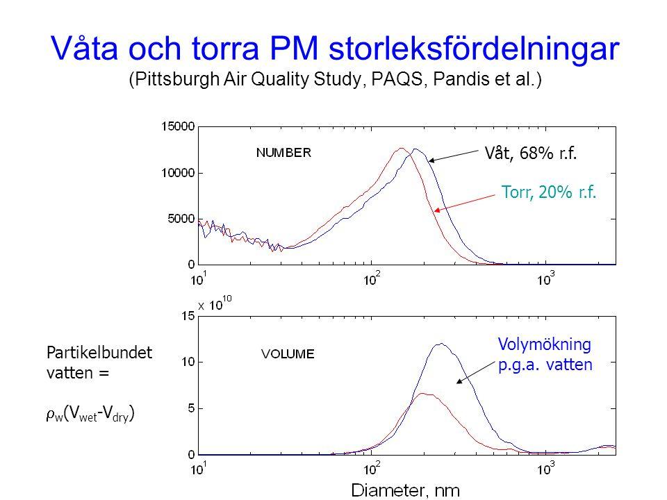 Våta och torra PM storleksfördelningar (Pittsburgh Air Quality Study, PAQS, Pandis et al.) Torr, 20% r.f. Våt, 68% r.f. Volymökning p.g.a. vatten Part