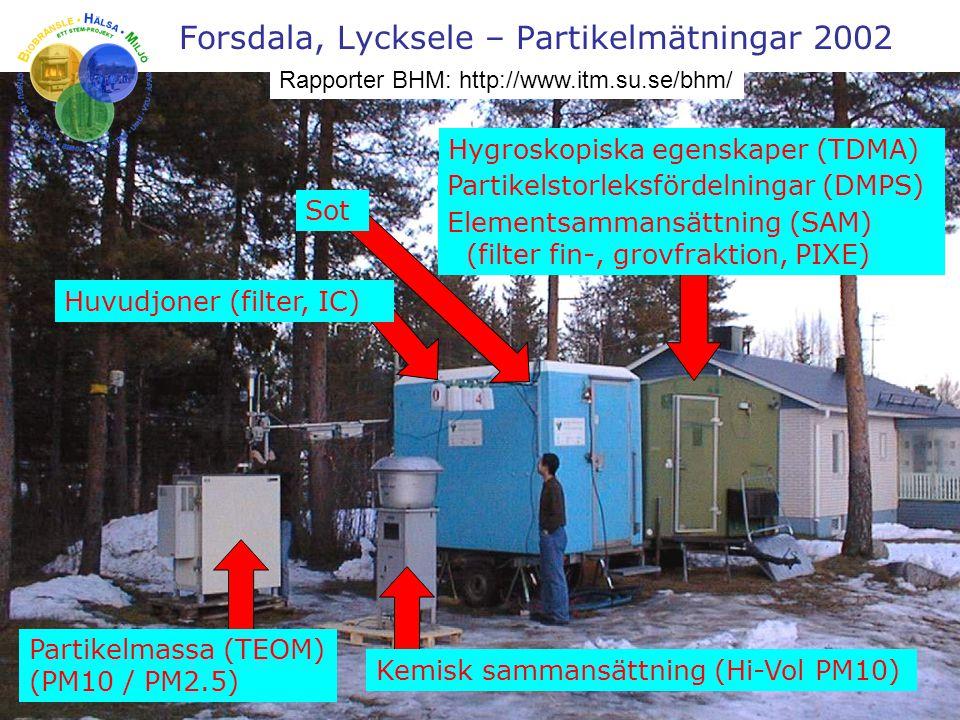 Forsdala, Lycksele – Partikelmätningar 2002 Hygroskopiska egenskaper (TDMA) Partikelstorleksfördelningar (DMPS) Elementsammansättning (SAM) (filter fi