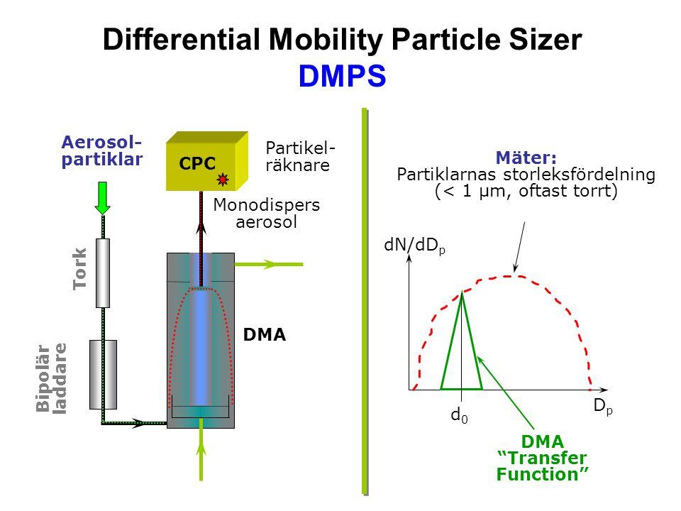 Differential Mobility Particle Sizer DMPS Monodispers aerosol Bipolär laddare CPC Aerosol- partiklar DMA Tork Partikel- räknare dN/dD p d0d0 DpDp DMA