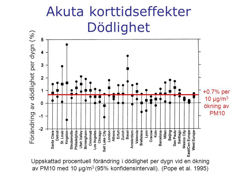 Akuta korttidseffekter Dödlighet Förändring av dödlighet per dygn (%) Uppskattad procentuell förändring i dödlighet per dygn vid en ökning av PM10 med