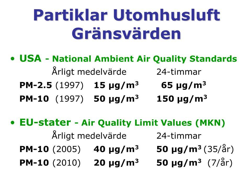 Partiklar Utomhusluft Gränsvärden USA - National Ambient Air Quality Standards Årligt medelvärde24-timmar PM-2.5 (1997)15 µg/m 3 65 µg/m 3 PM-10 (1997