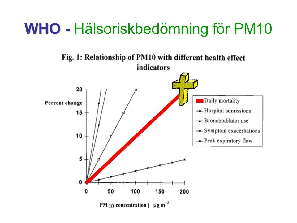 Partiklar - Hälsoeffekter WHO uppskattar att exponering för fina partiklar (PM2.5) i utomhusluften leder till cirka 100 000 extra dödsfall (och 725 000 förlorade levnadsår) årligen i Europa.