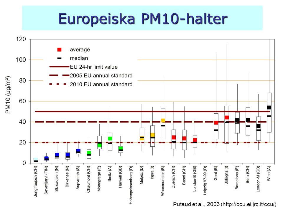 Europeiska PM10-halter Putaud et al., 2003 (http://ccu.ei.jrc.it/ccu/)