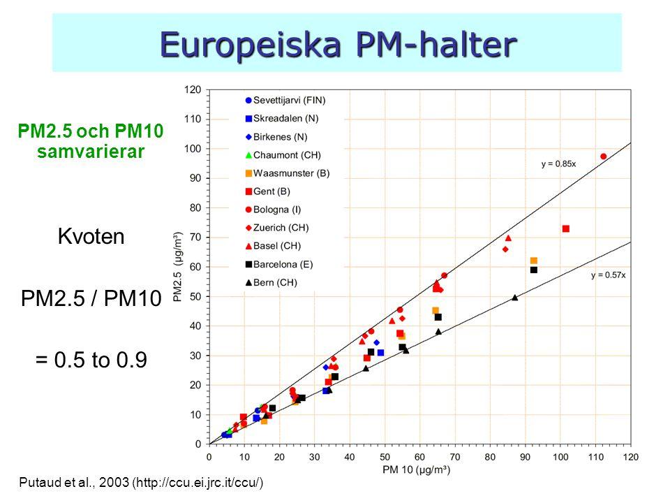 Europeiska PM-halter PM2.5 och PM10 samvarierar Kvoten PM2.5 / PM10 = 0.5 to 0.9 Putaud et al., 2003 (http://ccu.ei.jrc.it/ccu/)