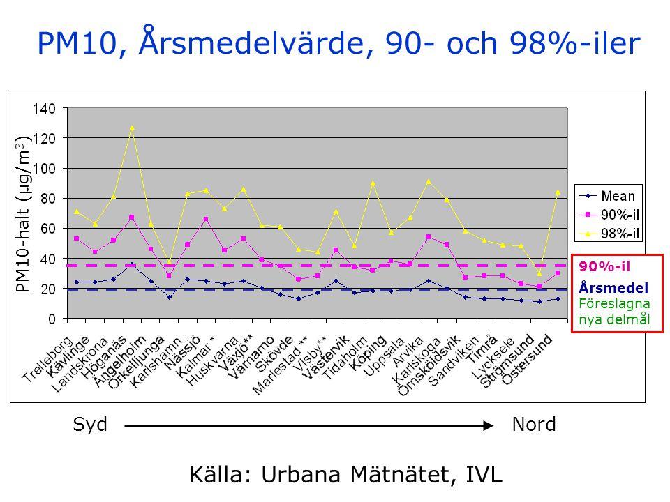 PM10, Årsmedelvärde, 90- och 98%-iler Källa: Urbana Mätnätet, IVL 90%-il Årsmedel Föreslagna nya delmål Syd Nord PM10-halt (µg/m 3 )