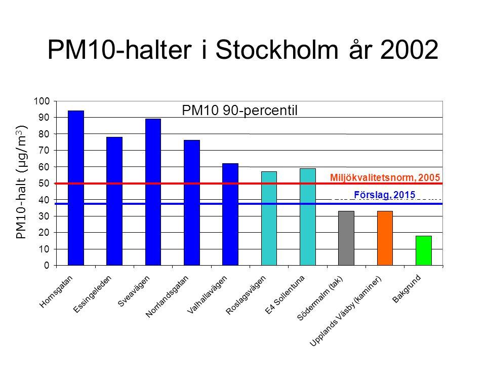 PM10-halter i Stockholm år 2002 PM10 90-percentil 0 10 20 30 40 50 60 70 80 90 100 Hornsgatan Essingeleden Sveavägen Norrlandsgatan Valhallavägen Rosl