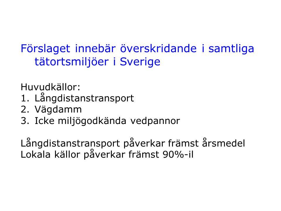 Förslaget innebär överskridande i samtliga tätortsmiljöer i Sverige Huvudkällor: 1.Långdistanstransport 2.Vägdamm 3.Icke miljögodkända vedpannor Långd