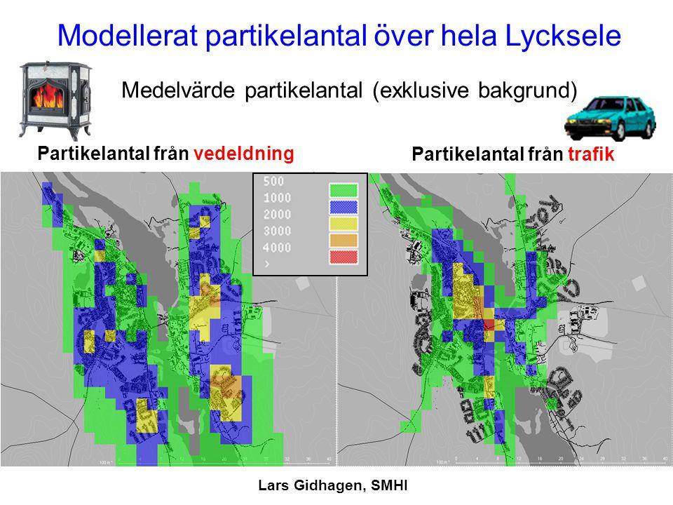 Modellerat partikelantal över hela Lycksele Medelvärde partikelantal (exklusive bakgrund) Partikelantal från vedeldning Partikelantal från trafik Lars