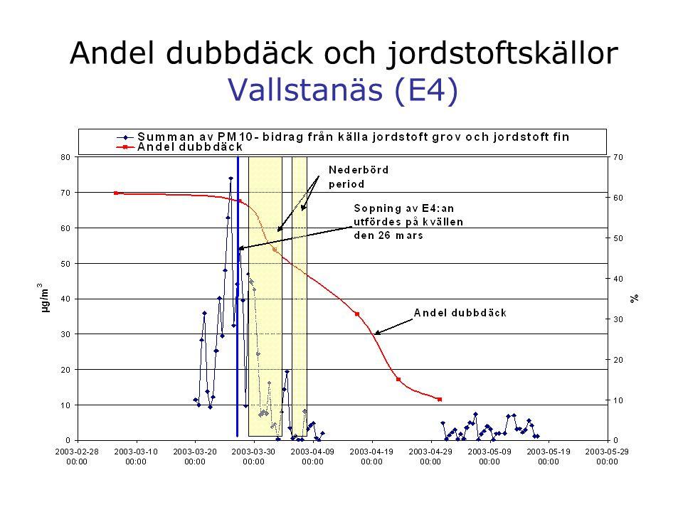 Andel dubbdäck och jordstoftskällor Vallstanäs (E4)