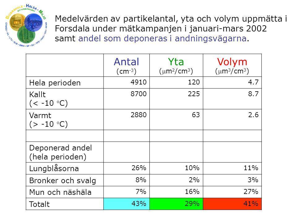 Medelvärden av partikelantal, yta och volym uppmätta i Forsdala under mätkampanjen i januari-mars 2002 samt andel som deponeras i andningsvägarna. Ant