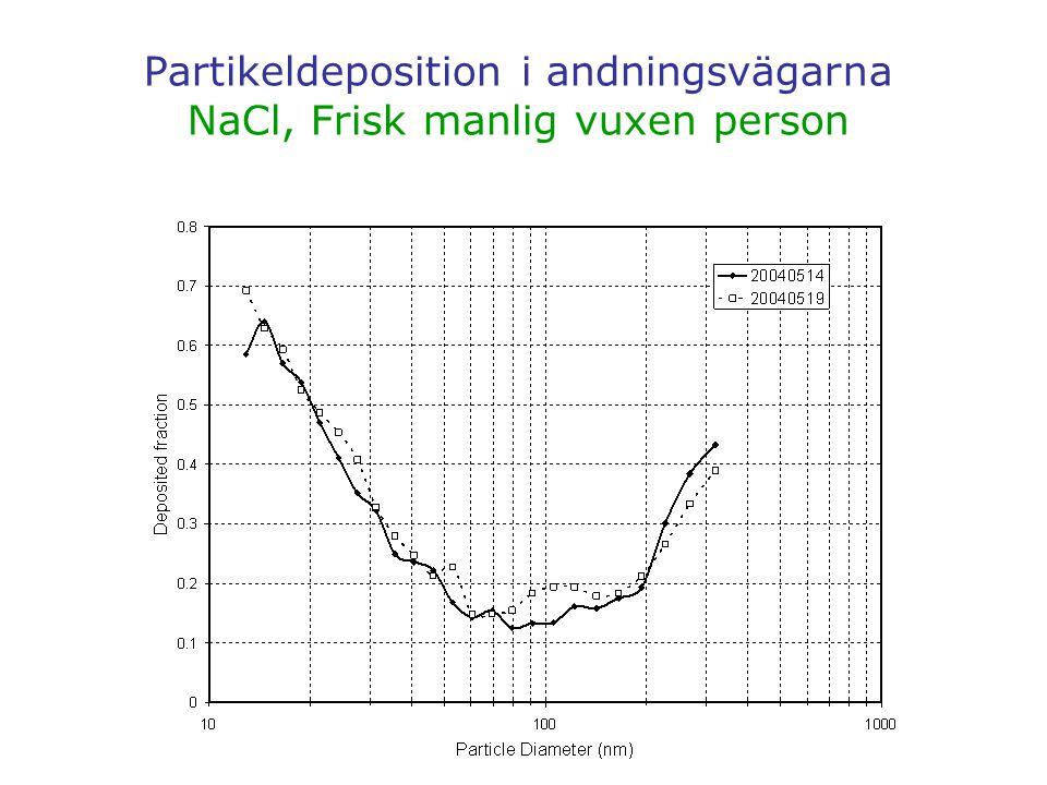 Partikeldeposition i andningsvägarna NaCl, Frisk manlig vuxen person