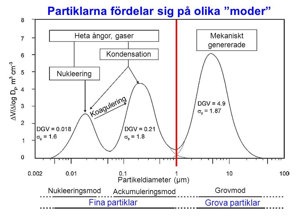 Grova partiklar Fina partiklar Heta ångor, gaser Mekaniskt genererade Kondensation Nukleering Nukleeringsmod Ackumuleringsmod Grovmod Koagulering Part