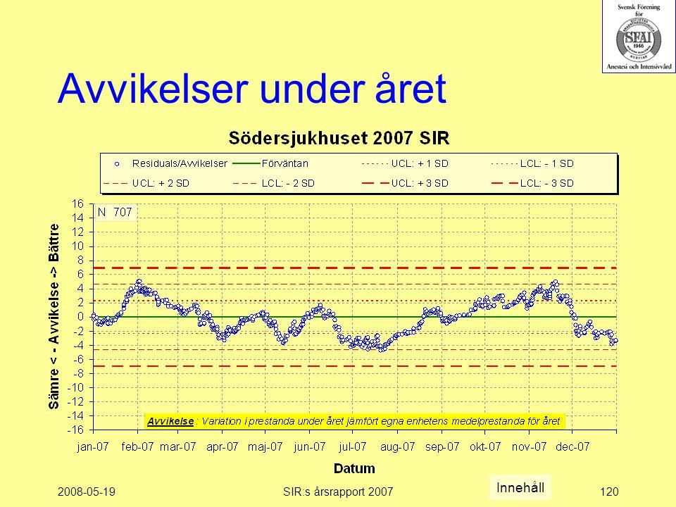 2008-05-19SIR:s årsrapport 2007120 Avvikelser under året Innehåll