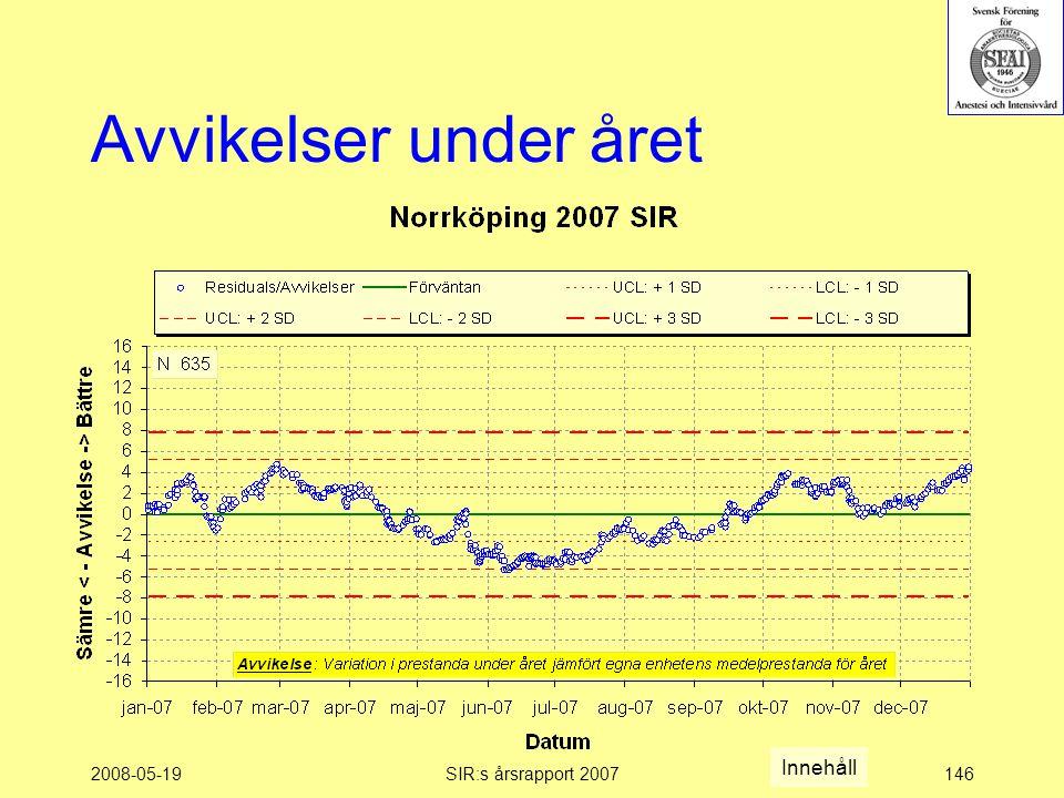 2008-05-19SIR:s årsrapport 2007146 Avvikelser under året Innehåll