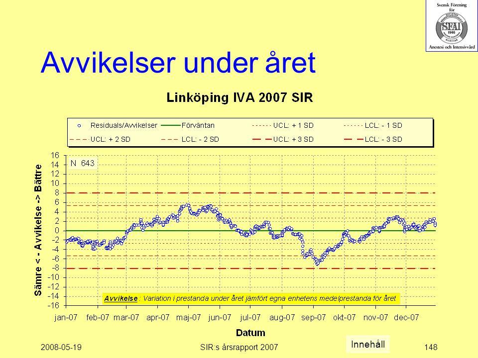 2008-05-19SIR:s årsrapport 2007148 Avvikelser under året Innehåll