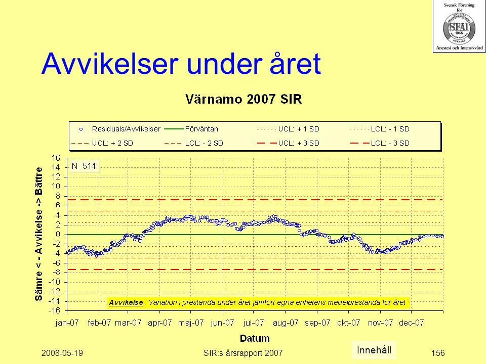 2008-05-19SIR:s årsrapport 2007156 Avvikelser under året Innehåll