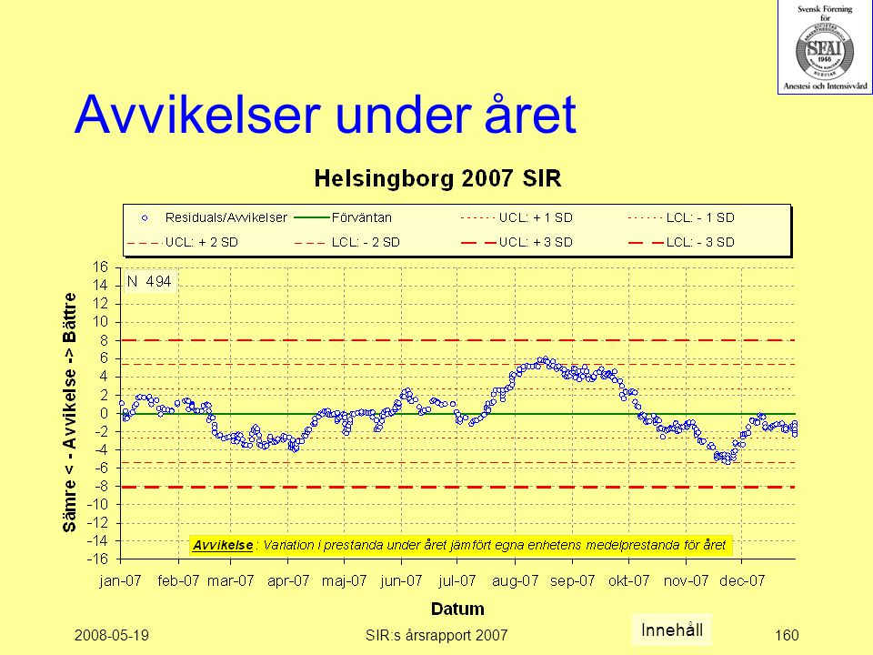 2008-05-19SIR:s årsrapport 2007160 Avvikelser under året Innehåll