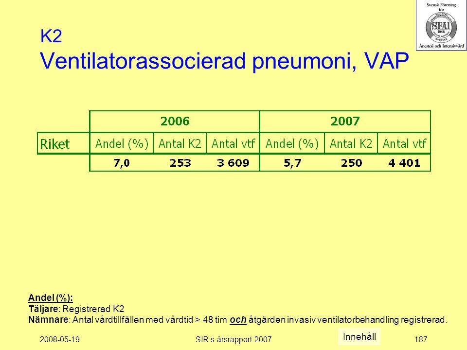 2008-05-19SIR:s årsrapport 2007187 Ventilatorassocierad pneumoni, VAP K2 Andel (%): Täljare: Registrerad K2 Nämnare: Antal vårdtillfällen med vårdtid > 48 tim och åtgärden invasiv ventilatorbehandling registrerad.