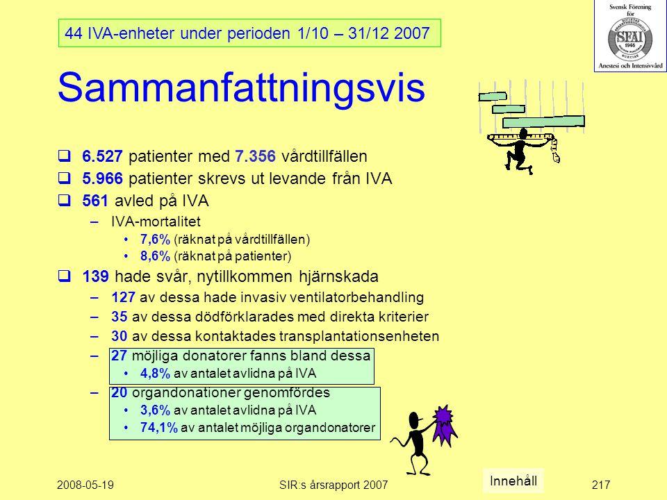 2008-05-19SIR:s årsrapport 2007217  6.527 patienter med 7.356 vårdtillfällen  5.966 patienter skrevs ut levande från IVA  561 avled på IVA –IVA-mortalitet 7,6% (räknat på vårdtillfällen) 8,6% (räknat på patienter)  139 hade svår, nytillkommen hjärnskada –127 av dessa hade invasiv ventilatorbehandling –35 av dessa dödförklarades med direkta kriterier –30 av dessa kontaktades transplantationsenheten –27 möjliga donatorer fanns bland dessa 4,8% av antalet avlidna på IVA –20 organdonationer genomfördes 3,6% av antalet avlidna på IVA 74,1% av antalet möjliga organdonatorer Sammanfattningsvis 44 IVA-enheter under perioden 1/10 – 31/12 2007 Innehåll